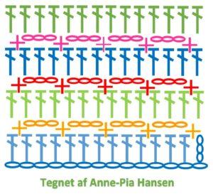 hæklediagram på blokmønster billede af hæklediagrammet