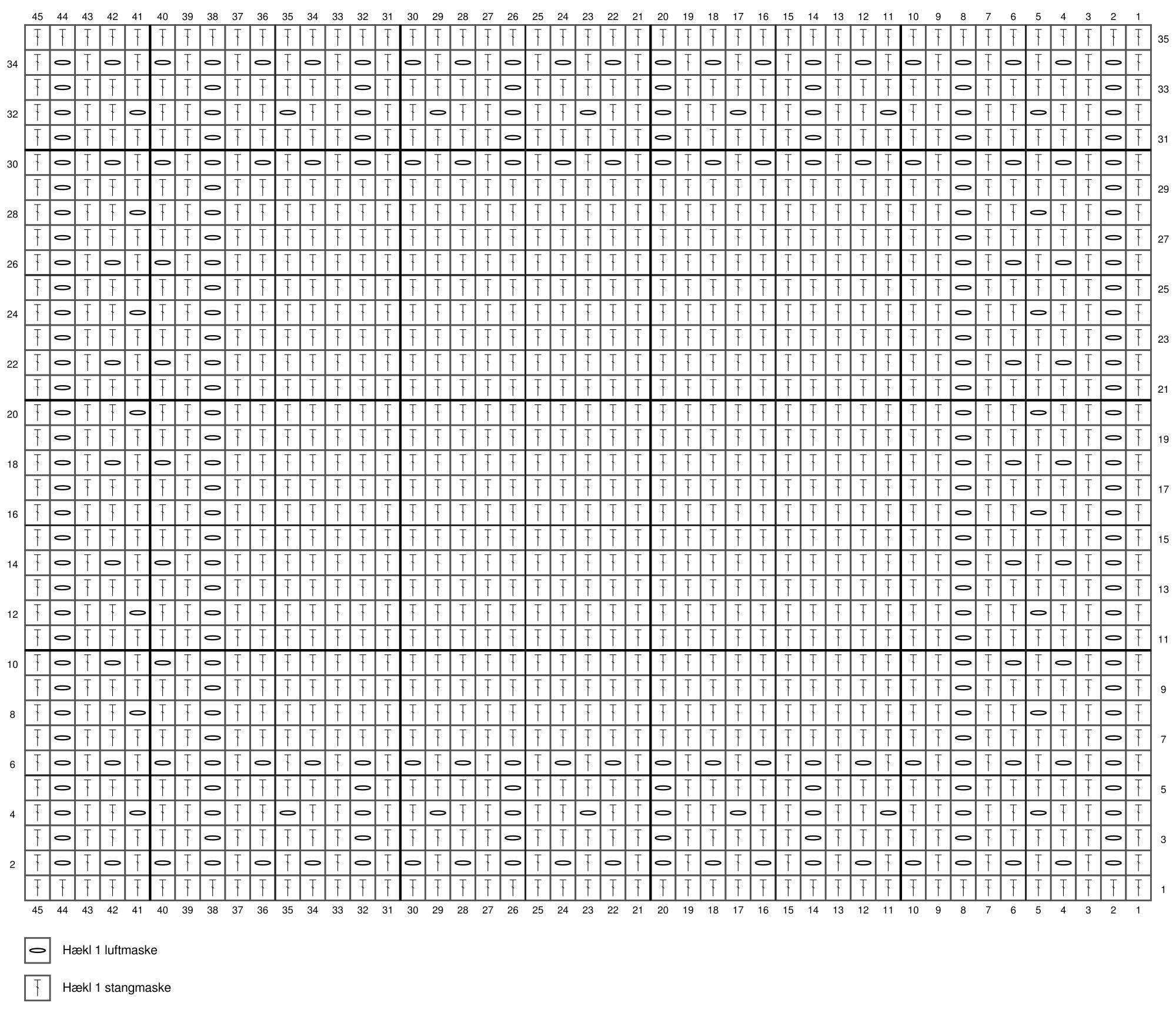 Diagram til klud i filethækling